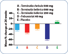 MEAN PERCENTAGE CHANGE IN SERUM URIC ACID LEVELS BY TREATMENT AGENT